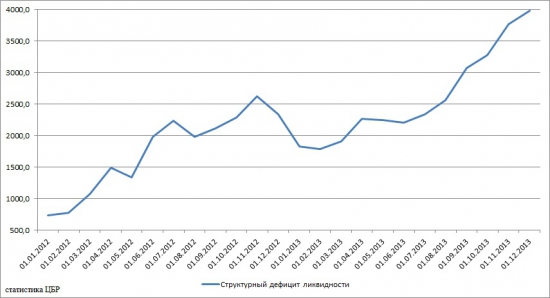 Денежный рынок 2013 анализ статистических показателей
