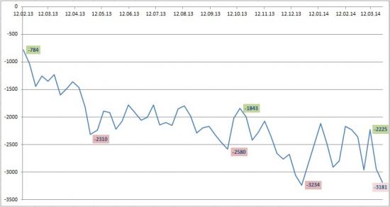 Денежный вторник: ЦБР лимит: 3420 млрд. (рекорд). Обзор ставок на рынке.