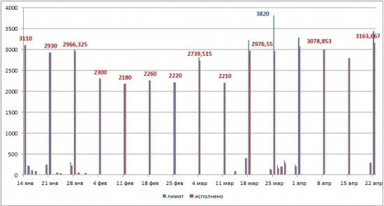 Денежный вторник: 22.04.14 (с графиками)
