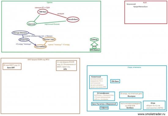 Слухи, сделки, опасения (карта банковского рынка)