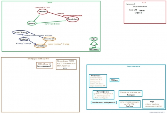 UP^: Слухи, сделки, опасения (карта банковского рынка)