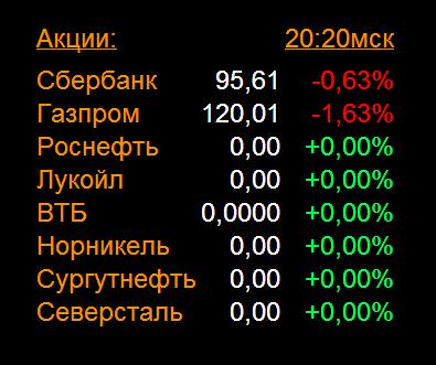 Смартлаб указал истинную цену российских акций