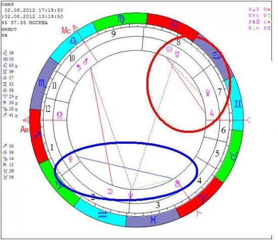 Заглядывая в Звездный Календарь