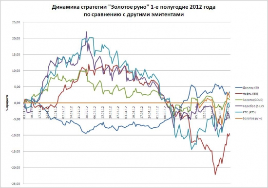 Итоги 1-ого полугодия 2012