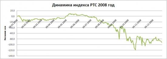 Ещё раз о глобальном крахе 2008