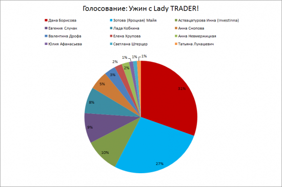 Итоги голосования: Ужин с Lady TRADER!
