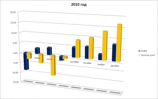 """Стратегия """"Золотое руно"""" 2010 - май 2013"""