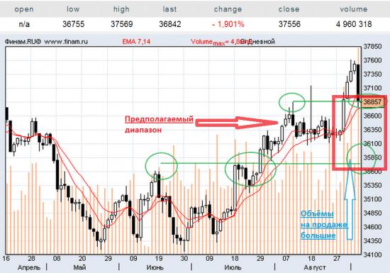 Доллар против рубля - что дальше?