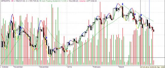 Взгляд на текущее г..., т.е рынок