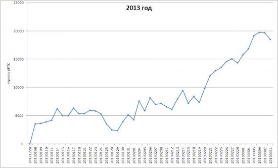 Системный прогноз на 12 марта 2013 г.