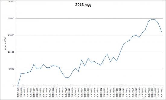 Системный прогноз на 13 марта 2013 г.