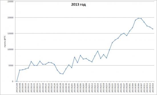 Системный прогноз на 15 марта 2013 г.