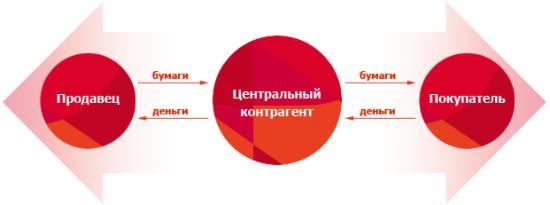 Новости ММВБ-РТС