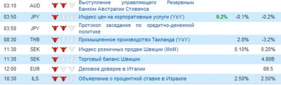Фьючерс РТС сегодня 28.05.2012