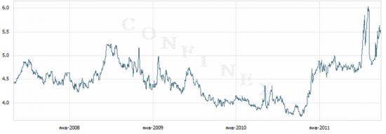 О ситуации на долговом рынке Еврозоны