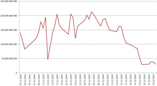 По мере приближения НГ активность на рынках снижается