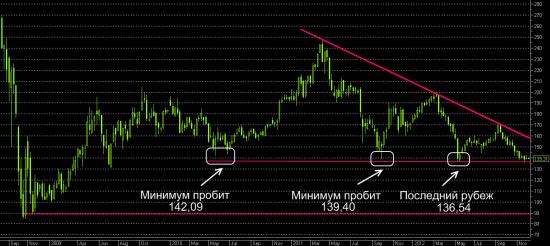 Газпром: где дешево по 140 или по 90?