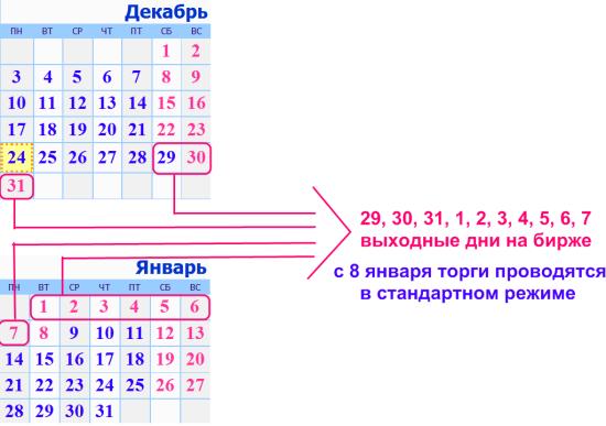 Режим работы Московской Биржи в период новогодних праздников и изменение размера ГО