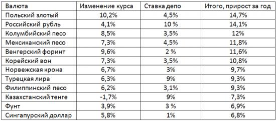 Рейтинг валют, в которые стоило бы инвестировать в 2012 году