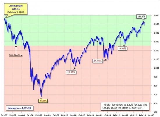 Весенний ценопад не за горами. Обзор индекса S&P500