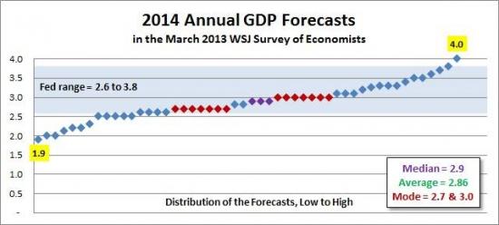 Wall Street Journal- vs- ФРС. Прогноз ВВП США