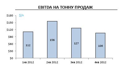 Отчет НЛМК за 4К и 12 мес. 2012 года