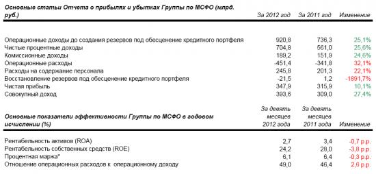 Отчет Сбербанка за 4К и 12мес 2012 года