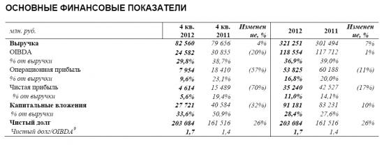 Отчет Ростелекома за 4К и 12 мес. 2012 года