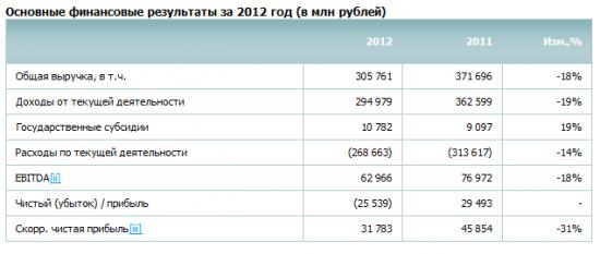 Неоднозначный отчет РусГидро по МСФО за 2012 год