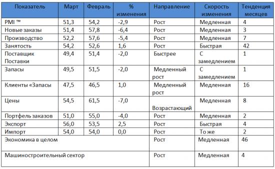 Детальный обзор индекса PMI за март