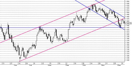Утренний обзор рынка акций 13.12.2013