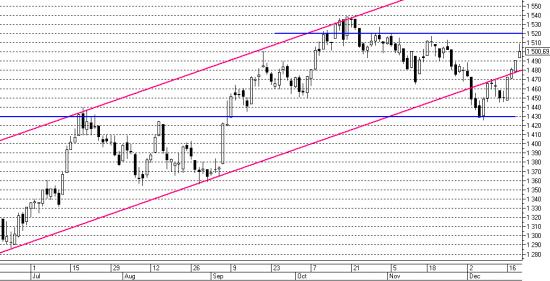 Утренний обзор рынка акций 20.12.2013