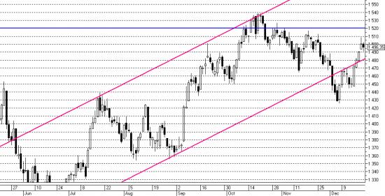 Утренний обзор рынка акций 23.12.2013