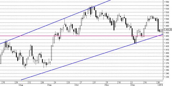 Утренний обзор рынка акций 13.01.2014