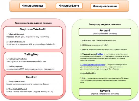 Схема генерации механических торговых систем.