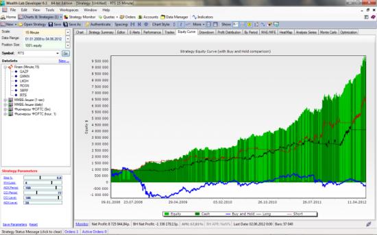 Визуальная оценка графика эквити торговой системы