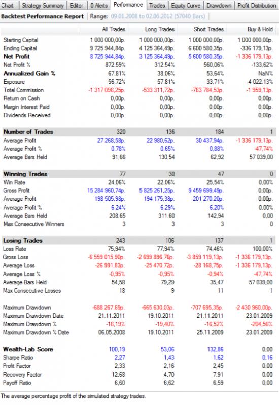 Полный анализ показателей торговой системы