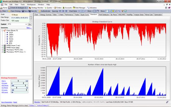 Анализ DrawDown торговой системы