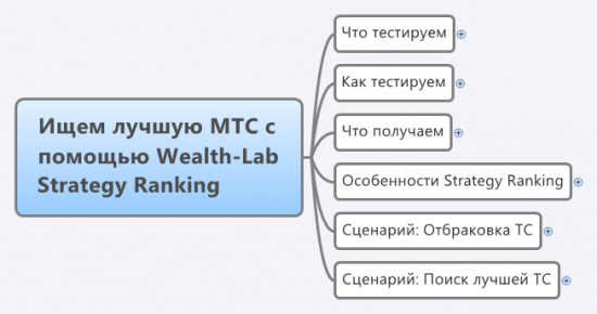 Wealth-Lab Strategy Ranking