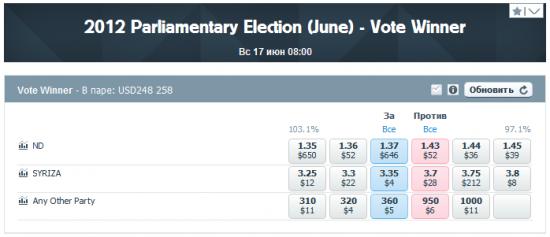 Результат выборов в Греции заранее известен