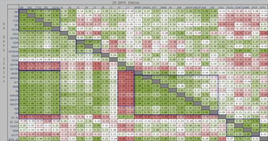 корреляционная матрица в терминале или онлайн