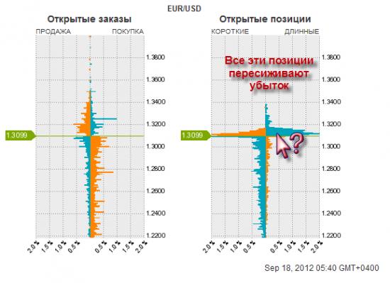 EUR/USD быки в убытках
