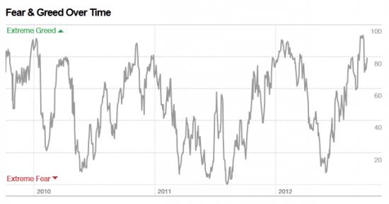 Индекс Страха и Жадности от CNN