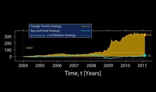 Предсказать курс акций при помощи Google всё-таки можно