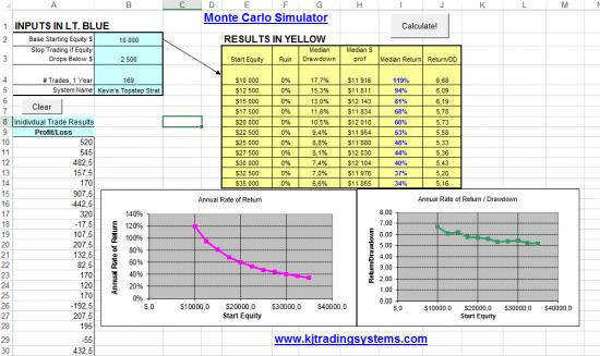 Анализ результатов торговли методом Монте-Карло и опасность недокапитализации