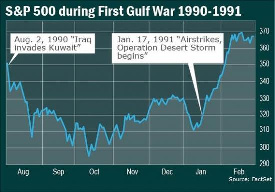 Реакция рынка акций США на предыдущие 9 авиаударов