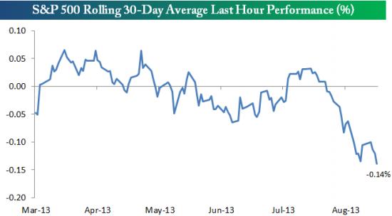 Распродажа в последний час торгов (USA market) становится нормой