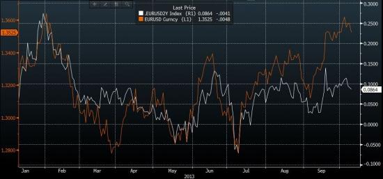 Евро сильно перекуплен относительно 2-х летнего свопа по ставкам