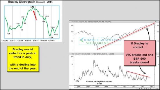 Модель Бредли предполагает, что спад S&P продлится до Дня Благодарения