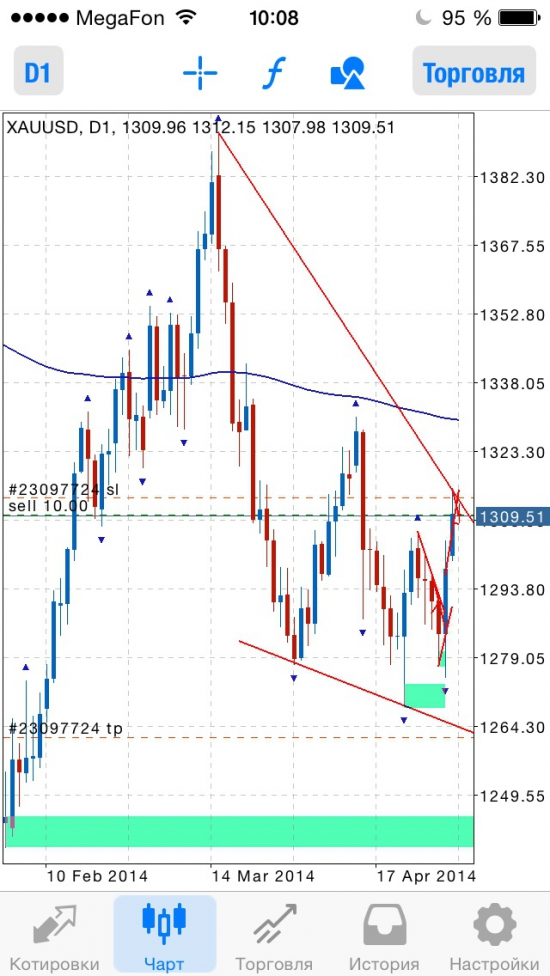 Sell Gold. Цель 1262-1240